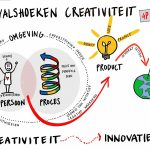 Medewerkers zijn de poort naar innovatie